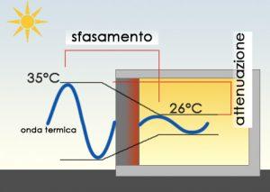 inerzia-termica