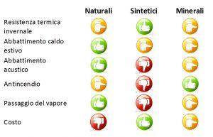 tabella-materiali-isolanti