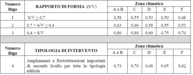Coefficiente globale di scambio termico